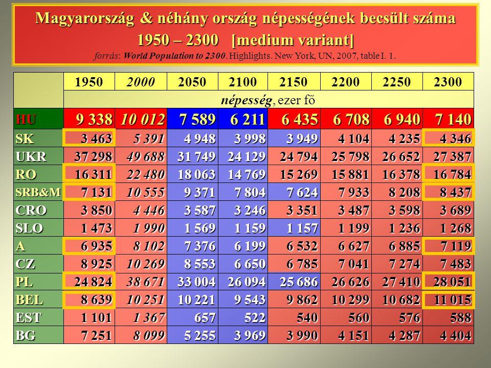 Magyarország & néhány ország népességének becsült száma 1950 – 2300 [medium variant] forrás: World Population to 2300. Highlights. New York, UN, 2007, table I. 1.